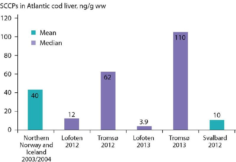 Figure 2.68 Concentrations of SCCP in Atlantic cod from the Arctic. The numbers...