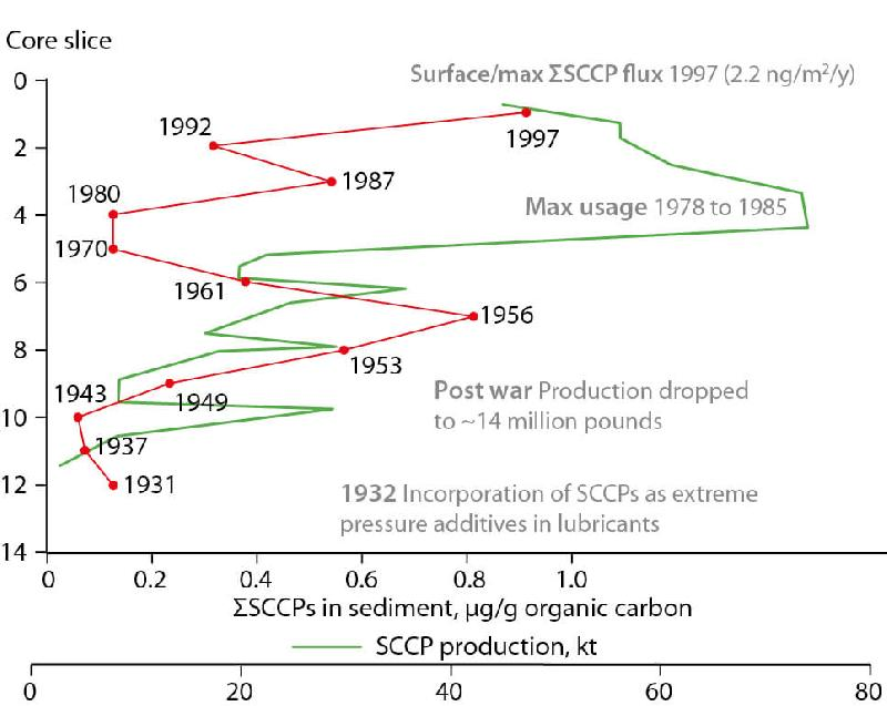 Figure 2.71 Profile of SCCP concentrations in a dated sediment core from Lake...