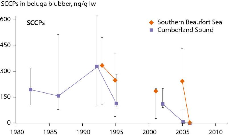 Figure 2.72 Change in SCCP concentration in beluga blubber from the southern...