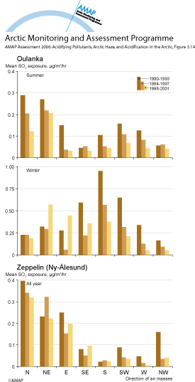 Mean exposure to sulfur dioxide at Oulanka and Zeppelin